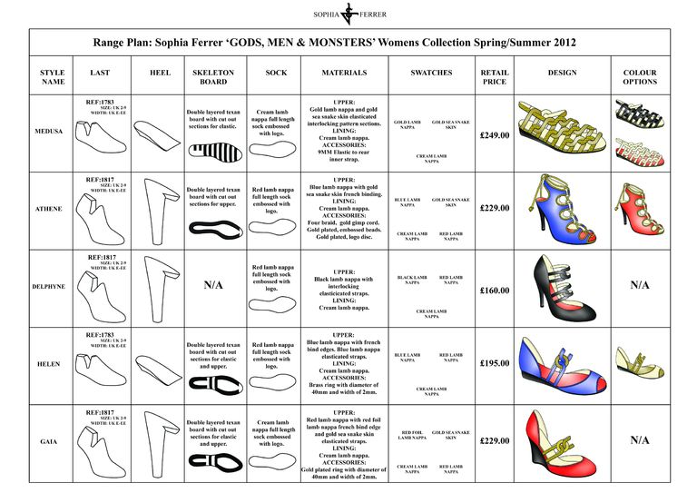 how to make a fashion range plan